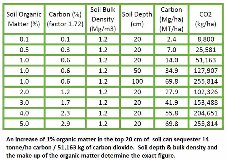 how to measure carbon sequestration in soil
