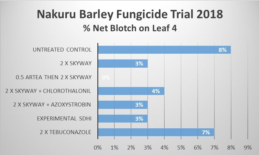 fungicide activity and performance in wheat barley