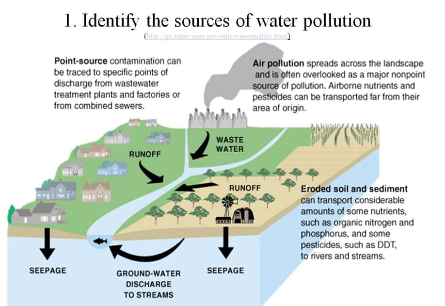what are the causes of water pollution